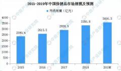 2020年中国保健食品行业及发展趋势预测:市场规
